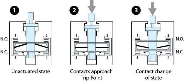 Snap action contacts for limit switches